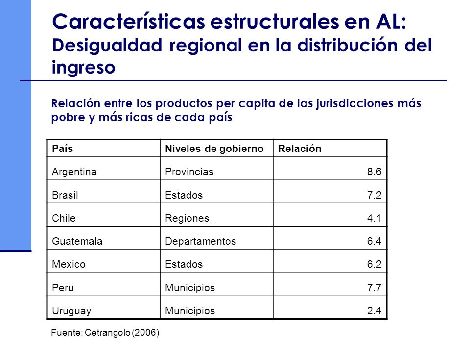Características estructurales en AL: Desigualdad regional en la distribución del ingreso PaísNiveles de gobiernoRelación ArgentinaProvincias8.6 Brasil