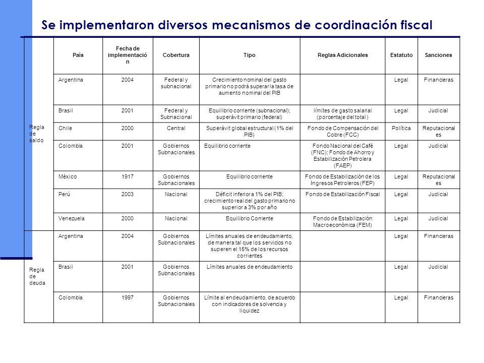 Se implementaron diversos mecanismos de coordinación fiscal Regla de saldo País Fecha de implementació n CoberturaTipoReglas AdicionalesEstatutoSancio