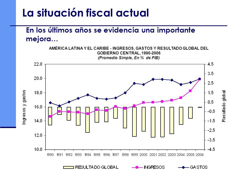 En los últimos años se evidencia una importante mejora… La situación fiscal actual AMÉRICA LATINA Y EL CARIBE - INGRESOS, GASTOS Y RESULTADO GLOBAL DE