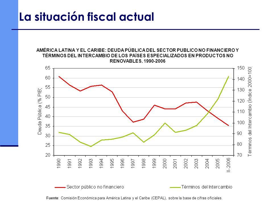 Fuente: Comisión Económica para América Latina y el Caribe (CEPAL), sobre la base de cifras oficiales. AMÉRICA LATINA Y EL CARIBE: DEUDA PÚBLICA DEL S