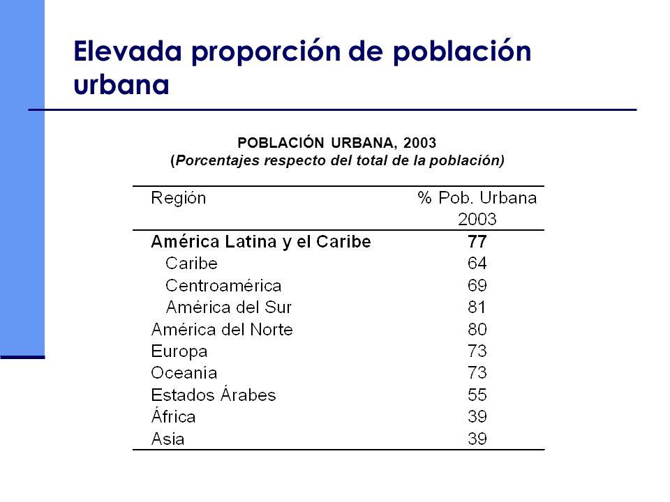 Elevada proporción de población urbana POBLACIÓN URBANA, 2003 (Porcentajes respecto del total de la población)