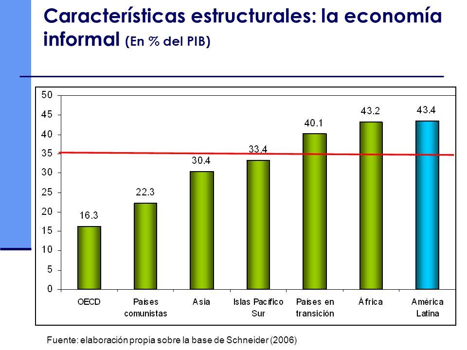 Características estructurales: la economía informal (En % del PIB) Fuente: elaboración propia sobre la base de Schneider (2006)