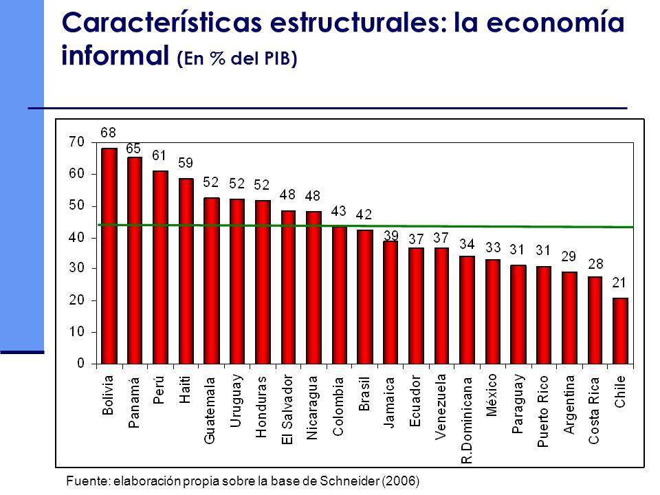 Debe tenerse en cuenta que la situación actual es fuertemente influenciada por los altos términos de intercambio Fuente: Comisión Económica para América Latina y el Caribe (CEPAL), sobre la base de cifras oficiales.