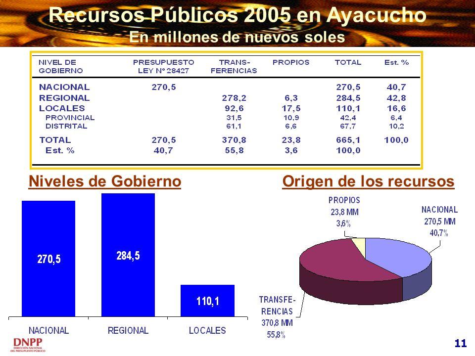 Recursos Públicos 2005 en Ayacucho En millones de nuevos soles 11 Niveles de GobiernoOrigen de los recursos