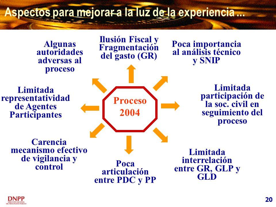 Algunas autoridades adversas al proceso Limitada representatividad de Agentes Participantes Limitada interrelación entre GR, GLP y GLD Proceso 2004 Li