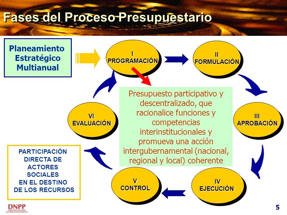 Fases del Proceso Presupuestario Planeamiento Estratégico Multianual VIEVALUACIÓNVIEVALUACIÓNIIIAPROBACIÓNIIIAPROBACIÓN VCONTROLVCONTROL IPROGRAMACIÓN