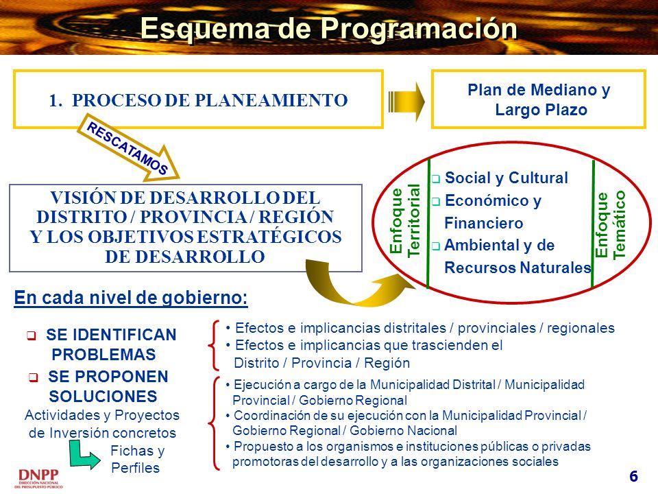 Esquema de Programación VISIÓN DE DESARROLLO DEL DISTRITO / PROVINCIA / REGIÓN Y LOS OBJETIVOS ESTRATÉGICOS DE DESARROLLO SE IDENTIFICAN PROBLEMAS SE