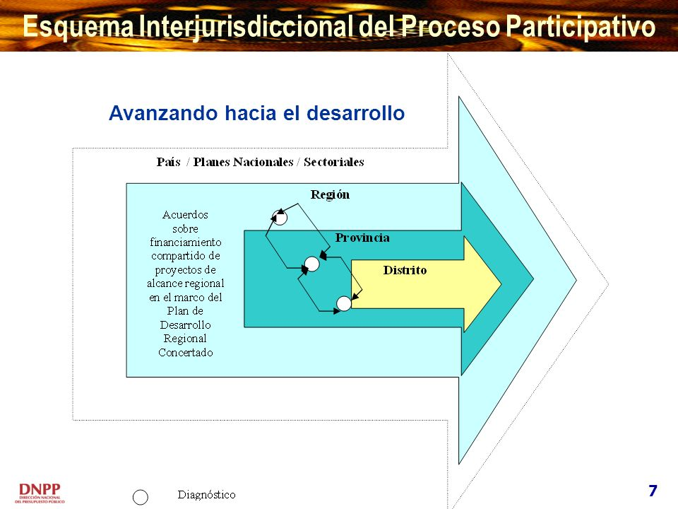 Avanzando hacia el desarrollo Esquema Interjurisdiccional del Proceso Participativo 7