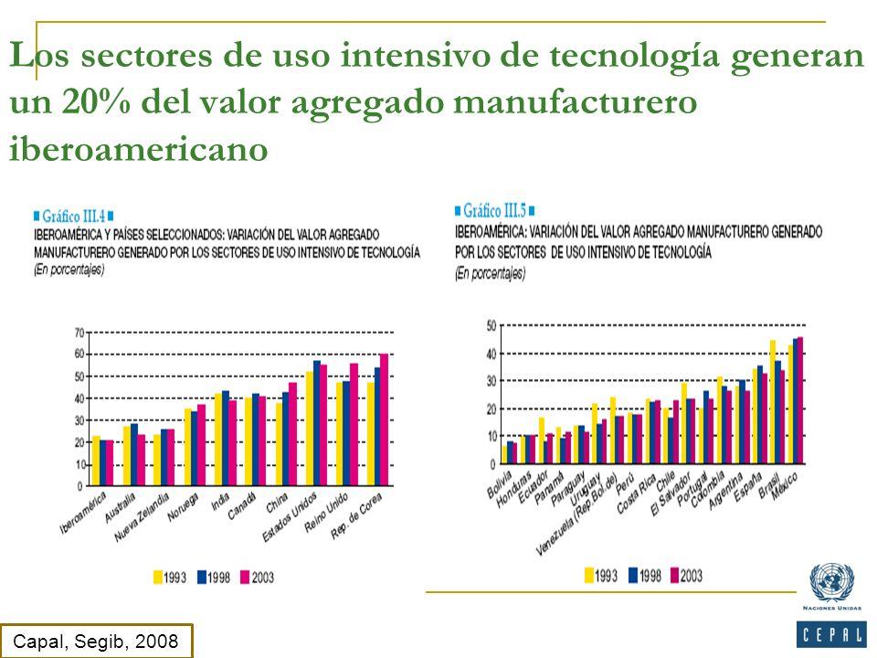 Los sectores de uso intensivo de tecnología generan un 20% del valor agregado manufacturero iberoamericano Capal, Segib, 2008