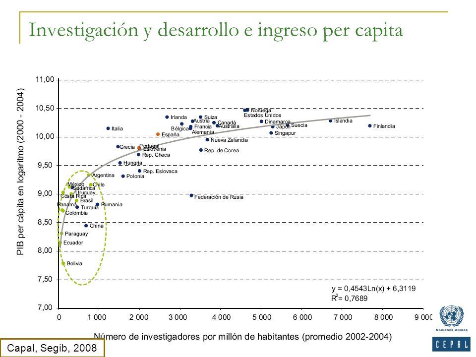 Investigación y desarrollo e ingreso per capita Capal, Segib, 2008