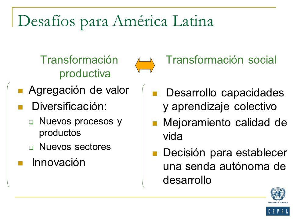 Desafíos para América Latina Transformación productiva Agregación de valor Diversificación: Nuevos procesos y productos Nuevos sectores Innovación Tra