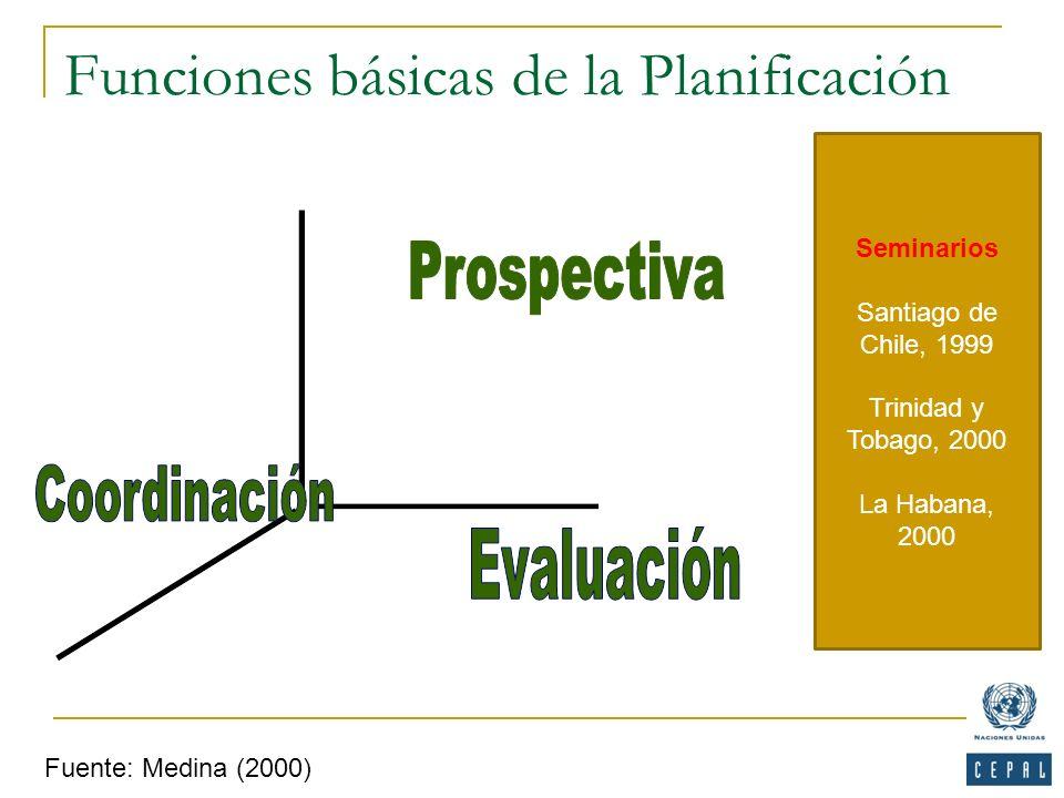 Fuente: Medina (2000) Funciones básicas de la Planificación Seminarios Santiago de Chile, 1999 Trinidad y Tobago, 2000 La Habana, 2000