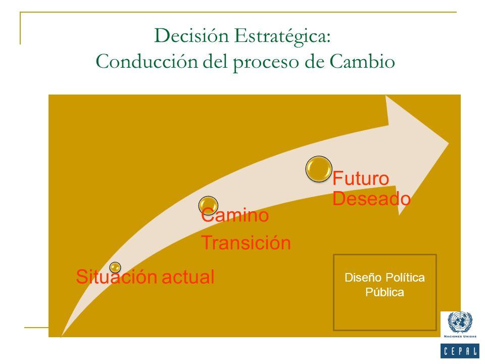 Decisión Estratégica: Conducción del proceso de Cambio Situación actual Camino Transición Futuro Deseado 25 Diseño Política Pública