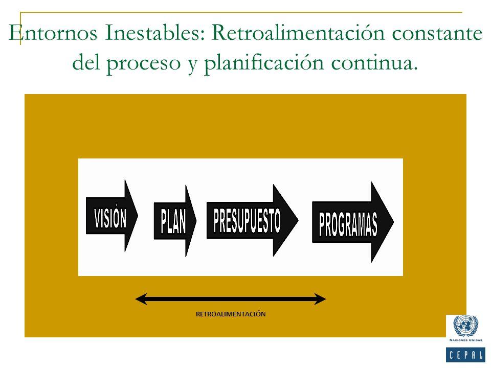Entornos Inestables: Retroalimentación constante del proceso y planificación continua. RETROALIMENTACIÓN
