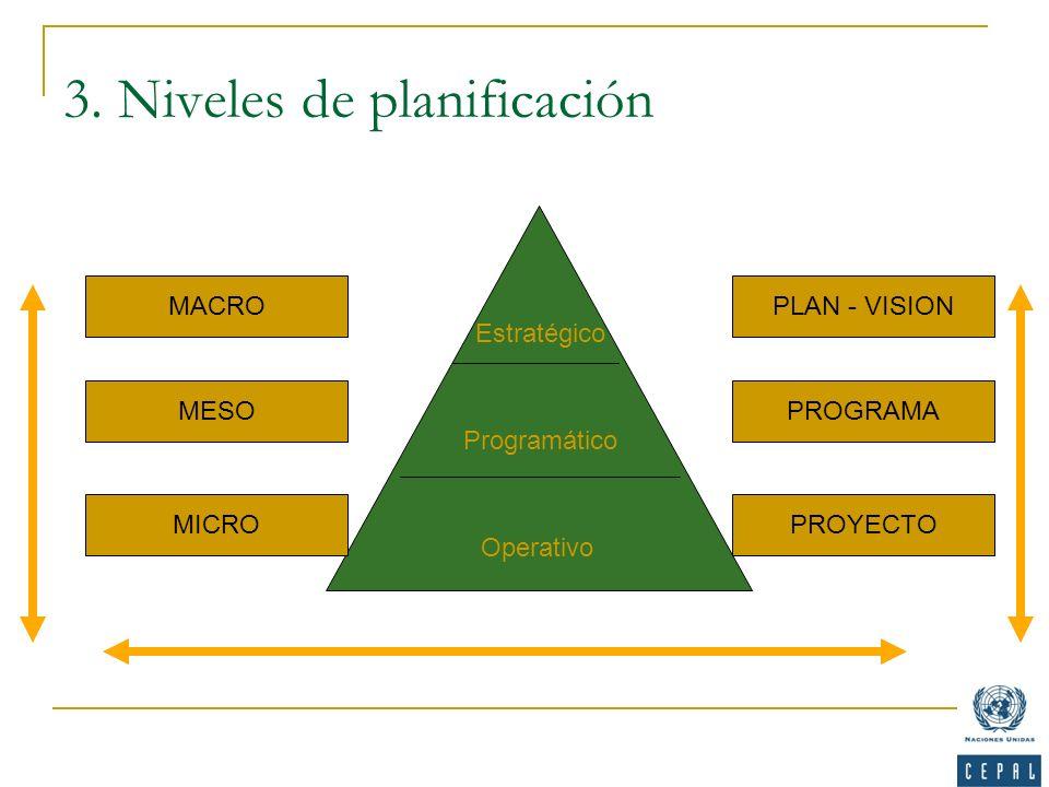 3. Niveles de planificación PLAN - VISION PROGRAMA PROYECTO MACRO MESO MICRO Estratégico Programático Operativo