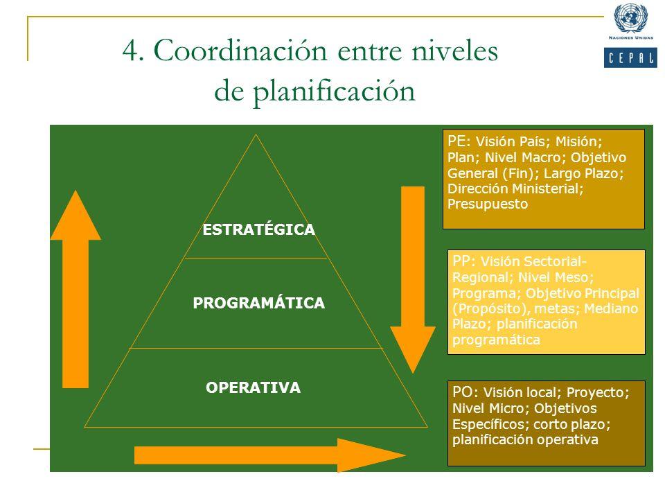 ESTRATÉGICA PROGRAMÁTICA OPERATIVA PE : Visión País; Misión; Plan; Nivel Macro; Objetivo General (Fin); Largo Plazo; Dirección Ministerial; Presupuest