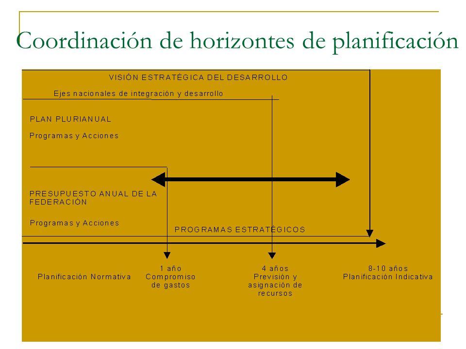 Coordinación de horizontes de planificación