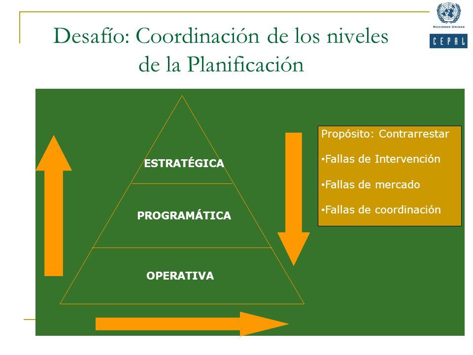 ESTRATÉGICA PROGRAMÁTICA OPERATIVA Propósito: Contrarrestar Fallas de Intervención Fallas de mercado Fallas de coordinación Desafío: Coordinación de l