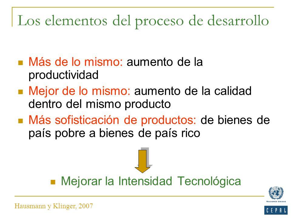 Los elementos del proceso de desarrollo Más de lo mismo: aumento de la productividad Mejor de lo mismo: aumento de la calidad dentro del mismo product