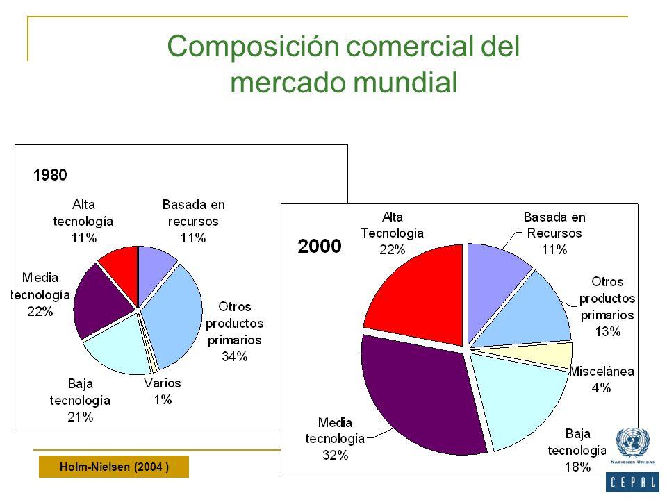 Holm-Nielsen (2004 ) Composición comercial del mercado mundial