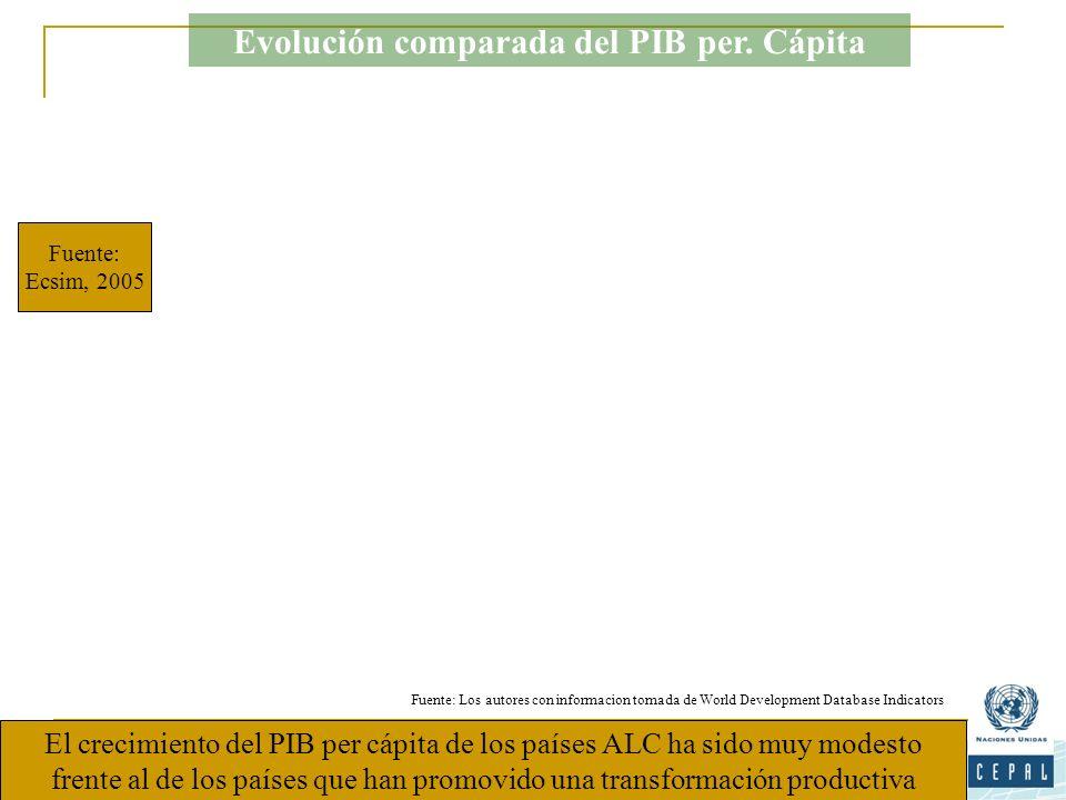 Fuente: Los autores con informacion tomada de World Development Database Indicators El crecimiento del PIB per cápita de los países ALC ha sido muy mo
