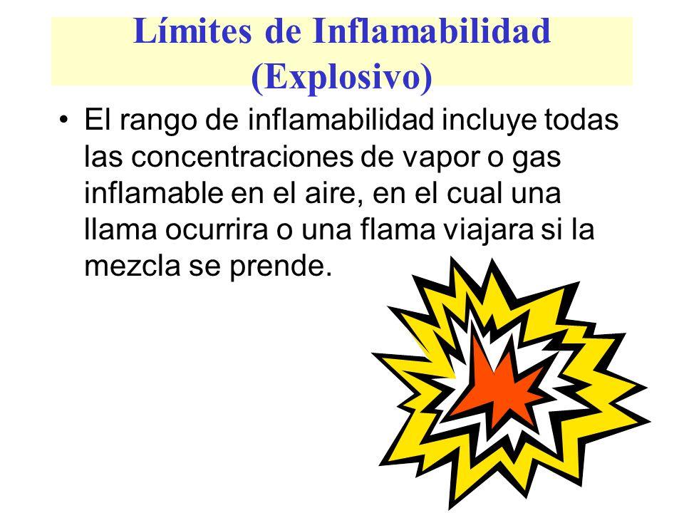 Límites de Inflamabilidad (Explosivo) El rango de inflamabilidad incluye todas las concentraciones de vapor o gas inflamable en el aire, en el cual una llama ocurrira o una flama viajara si la mezcla se prende.