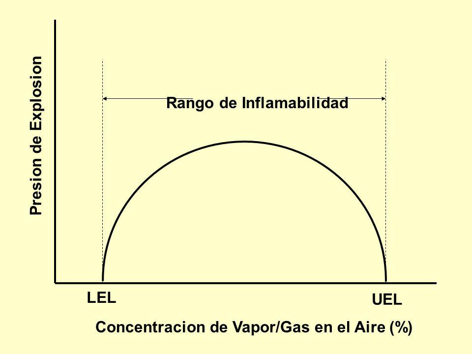 Límites de Inflamabilidad (Explosivo) El rango de inflamabilidad incluye todas las concentraciones de vapor o gas inflamable en el aire, en el cual un