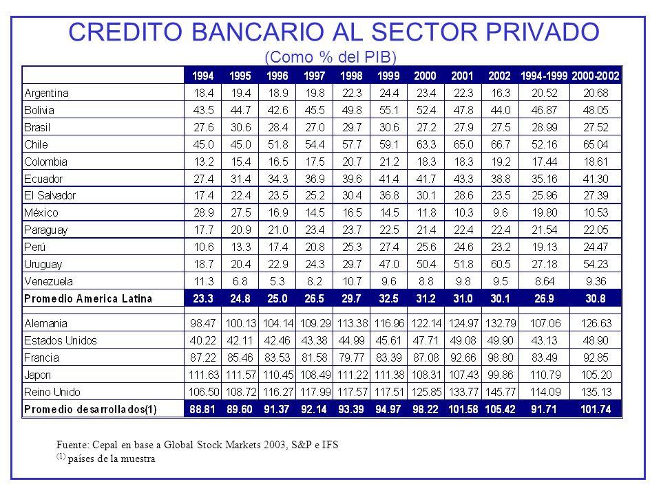 CREDITO BANCARIO AL SECTOR PRIVADO (Como % del PIB) Fuente: Cepal en base a Global Stock Markets 2003, S&P e IFS (1) países de la muestra