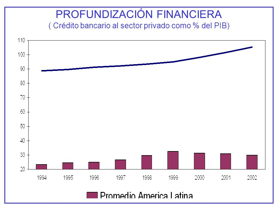 PROFUNDIZACIÓN FINANCIERA ( Crédito bancario al sector privado como % del PIB)