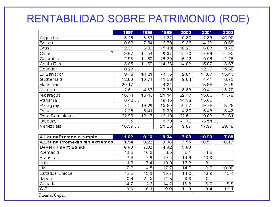RENTABILIDAD SOBRE PATRIMONIO (ROE) Fuente: Cepal.