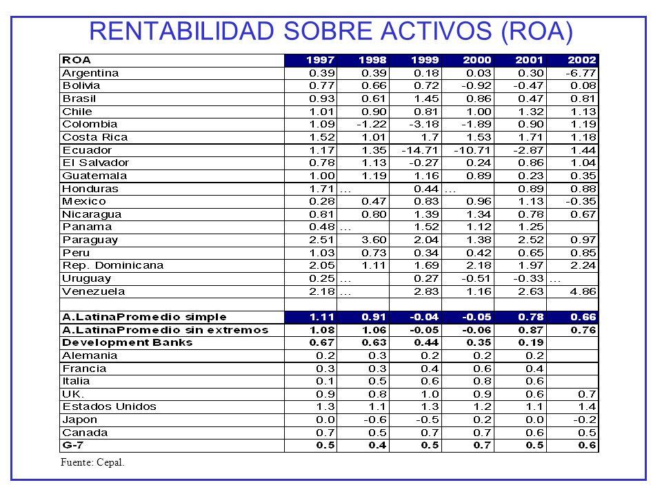 RENTABILIDAD SOBRE ACTIVOS (ROA) Fuente: Cepal.