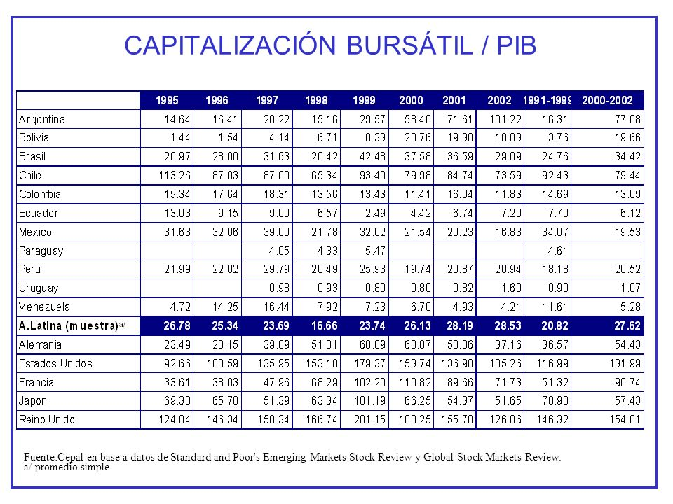 Fuente:Cepal en base a datos de Standard and Poor s Emerging Markets Stock Review y Global Stock Markets Review.
