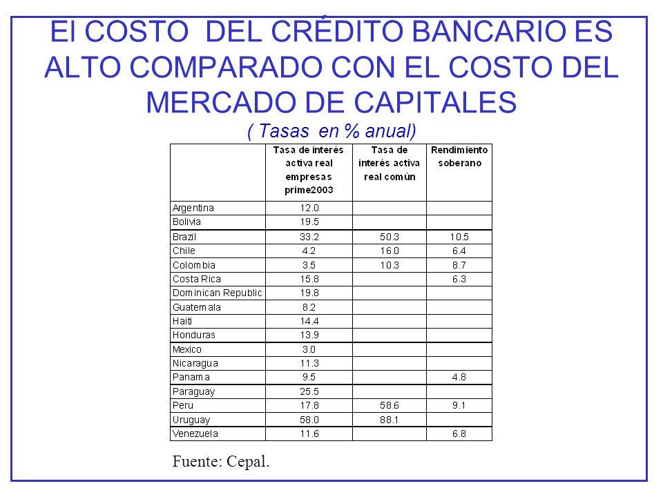El COSTO DEL CRÉDITO BANCARIO ES ALTO COMPARADO CON EL COSTO DEL MERCADO DE CAPITALES ( Tasas en % anual) Fuente: Cepal.