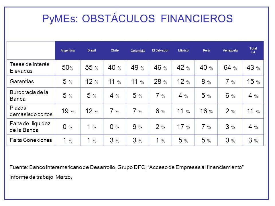 PyMEs: OBSTÁCULOS FINANCIEROS ArgentinaBrasilChile Colombi a El SalvadorMéxicoPerúVenezuela Total LA Tasas de Interés Elevadas 50 % 55 % 40 % 49 % 46 % 42 % 40 % 64 % 43 % Garantías 5 % 12 % 11 % 28 % 12 % 8 % 7 % 15 % Burocracia de la Banca 5 % 4 % 5 % 7 % 4 % 5 % 6 % 4 % Plazos demasiado cortos 19 % 12 % 7 % 6 % 11 % 16 % 2 % 11 % Falta de liquidez de la Banca 0 % 1 % 0 % 9 % 2 % 17 % 7 % 3 % 4 % Falta Conexiones 1 % 3 % 1 % 5 % 0 % 3 % Fuente: Banco Interamericano de Desarrollo, Grupo DFC, Acceso de Empresas al financiamiento Informe de trabajo Marzo.