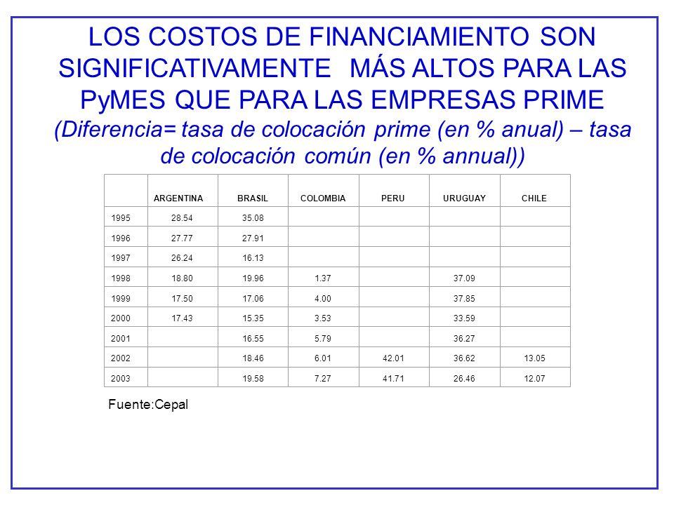 LOS COSTOS DE FINANCIAMIENTO SON SIGNIFICATIVAMENTE MÁS ALTOS PARA LAS PyMES QUE PARA LAS EMPRESAS PRIME (Diferencia= tasa de colocación prime (en % anual) – tasa de colocación común (en % annual)) ARGENTINABRASILCOLOMBIAPERUURUGUAYCHILE 199528.5435.08 199627.7727.91 199726.2416.13 199818.8019.961.3737.09 199917.5017.064.0037.85 200017.4315.353.5333.59 200116.555.7936.27 200218.466.0142.0136.6213.05 200319.587.2741.7126.4612.07 Fuente:Cepal