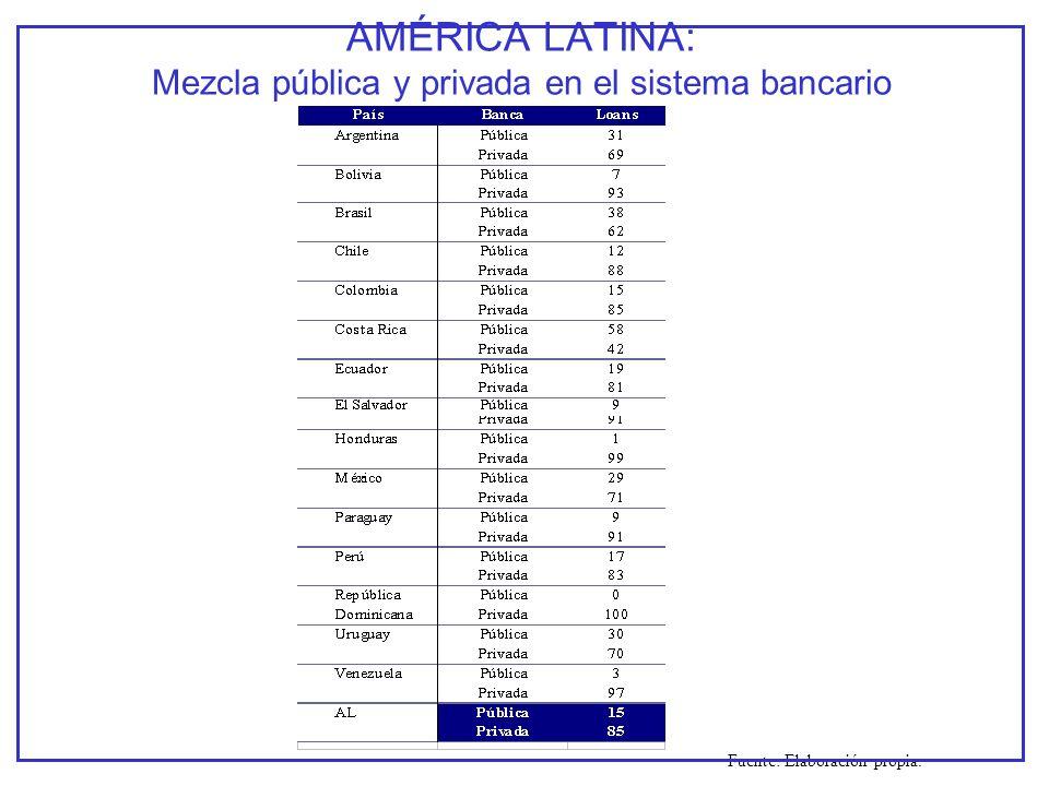 AMÉRICA LATINA: Mezcla pública y privada en el sistema bancario Fuente: Elaboración propia.