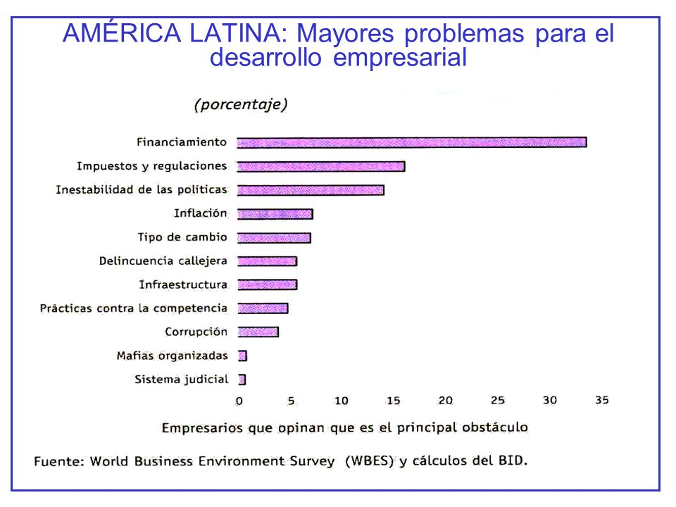 AMÉRICA LATINA: Mayores problemas para el desarrollo empresarial