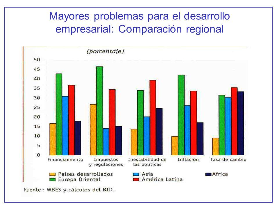 Mayores problemas para el desarrollo empresarial: Comparación regional