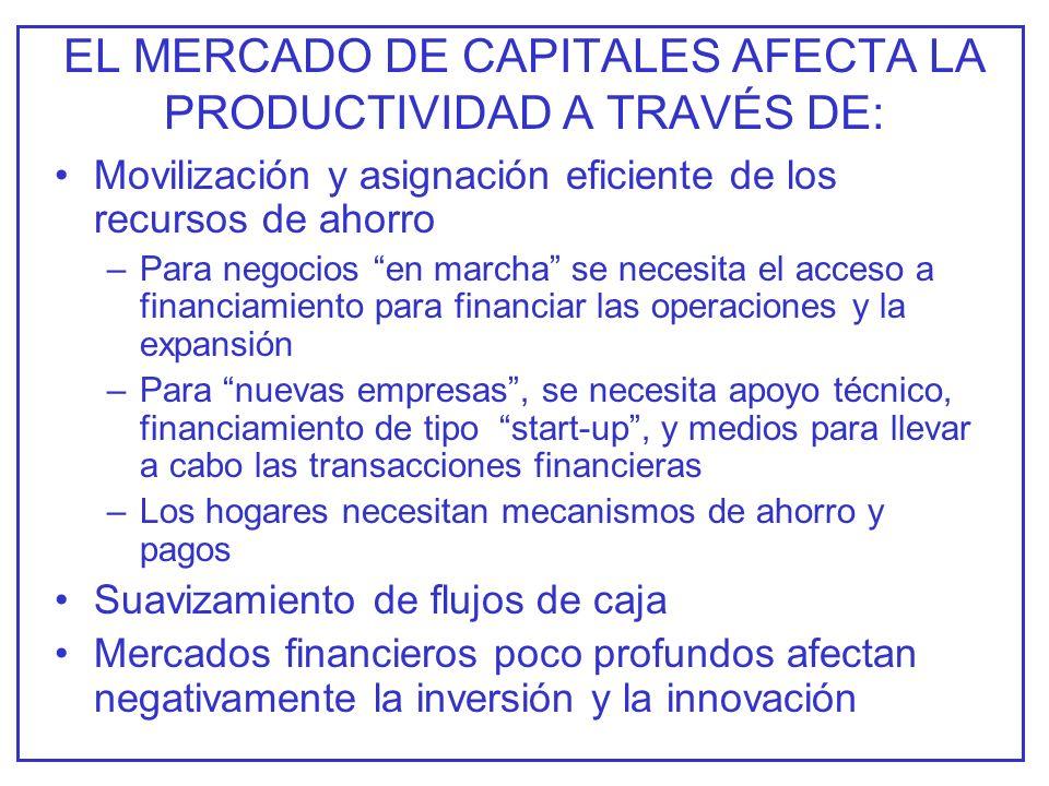 LOS PROBLEMAS DE ACCESO La profundización financiera es importantes pero no asegura el acceso al mercado del crédito.