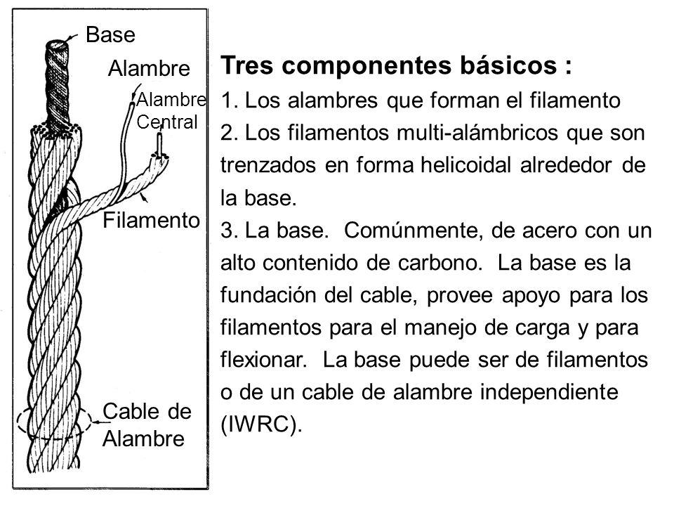 Tres componentes básicos : 1. Los alambres que forman el filamento 2. Los filamentos multi-alámbricos que son trenzados en forma helicoidal alrededor