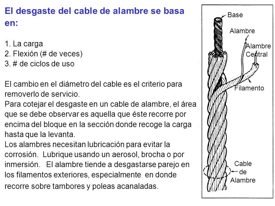El desgaste del cable de alambre se basa en: 1. La carga 2. Flexión (# de veces) 3. # de ciclos de uso El cambio en el diámetro del cable es el criter