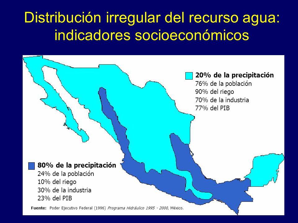 Distribución irregular del recurso agua: indicadores socioeconómicos 80% de la precipitación 24% de la población 10% del riego 30% de la industria 23%