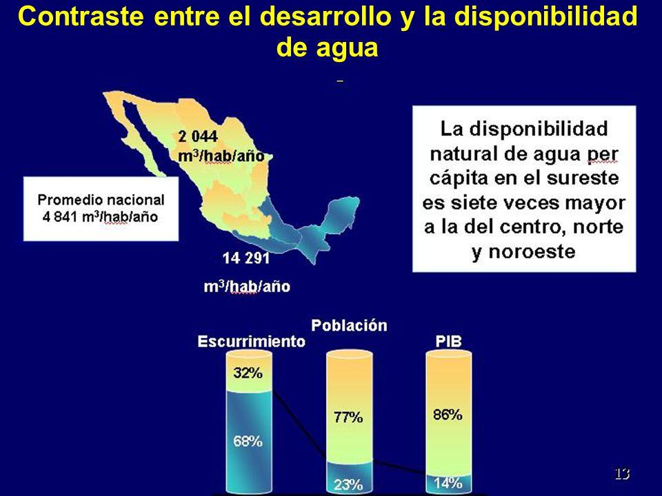 Contraste entre el desarrollo y la disponibilidad de agua 3