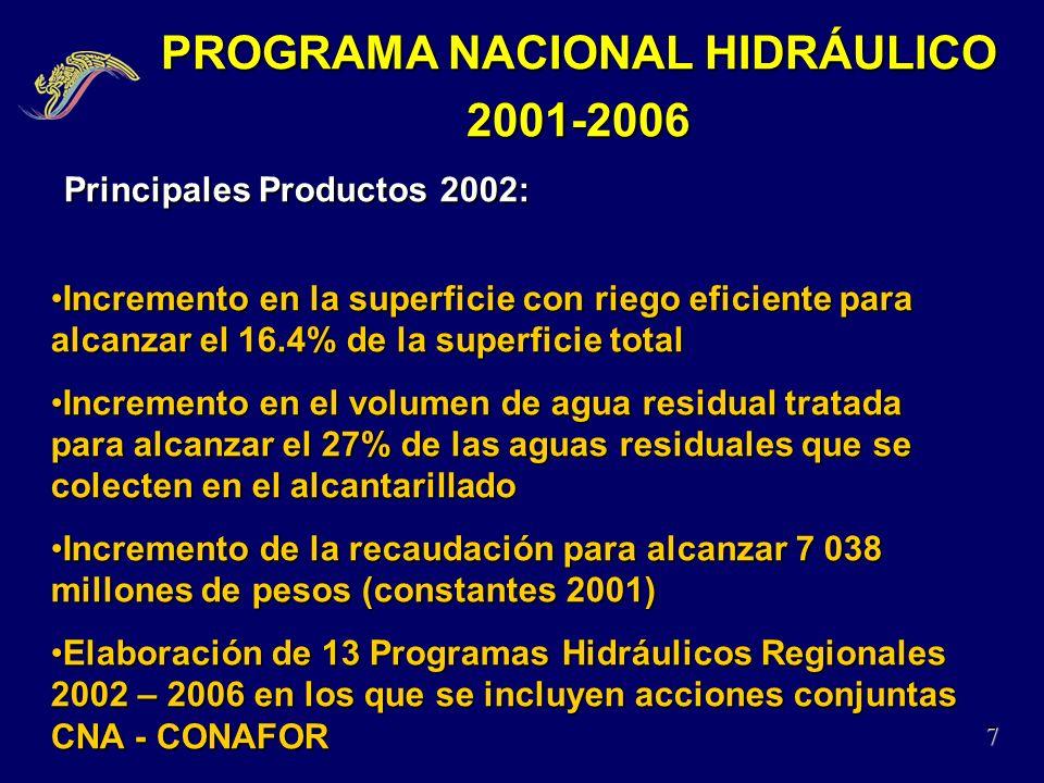 PROGRAMA NACIONAL HIDRÁULICO 2001-2006 7 Principales Productos 2002: Principales Productos 2002: Incremento en la superficie con riego eficiente para