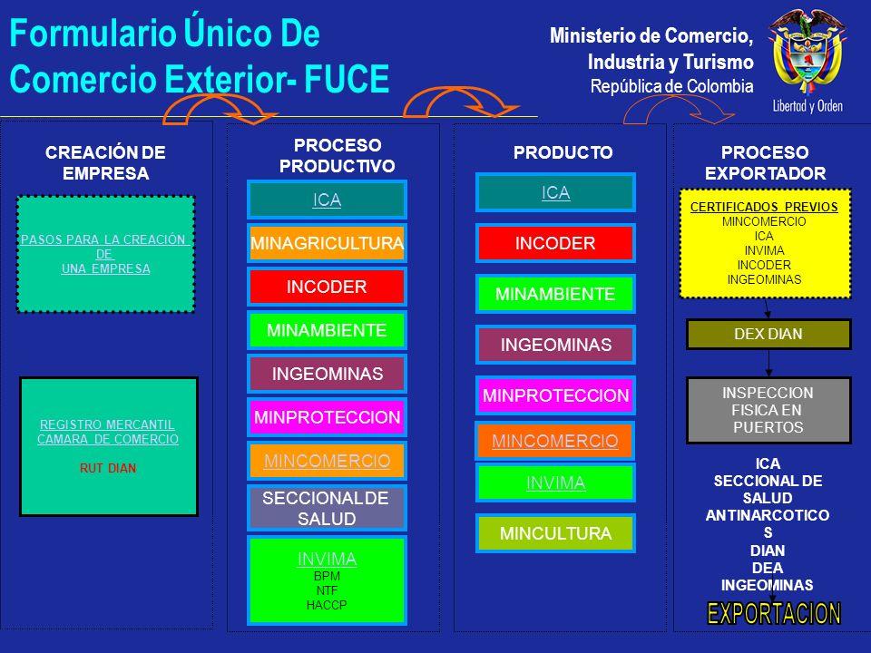 Ministerio de Comercio, Industria y Turismo República de Colombia REGISTRO MERCANTIL CAMARA DE COMERCIO RUT DIAN CREACIÓN DE EMPRESA PROCESO PRODUCTIV