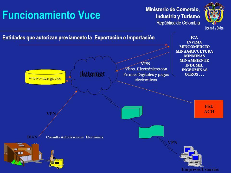 Ministerio de Comercio, Industria y Turismo República de Colombia Funcionamiento Vuce Entidades que autorizan previamente la Exportación e Importación