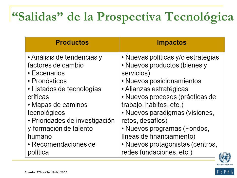 Salidas de la Prospectiva Tecnológica ProductosImpactos Análisis de tendencias y factores de cambio Escenarios Pronósticos Listados de tecnologías crí