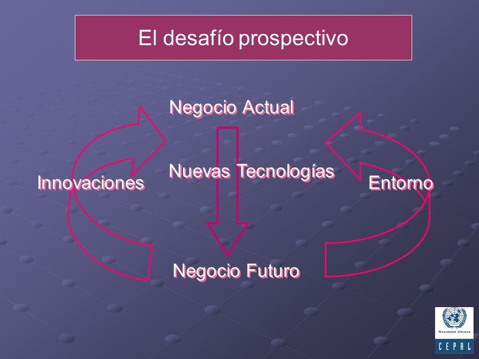 Negocio Actual Nuevas Tecnologías Negocio Futuro Entorno Innovaciones El desafío prospectivo
