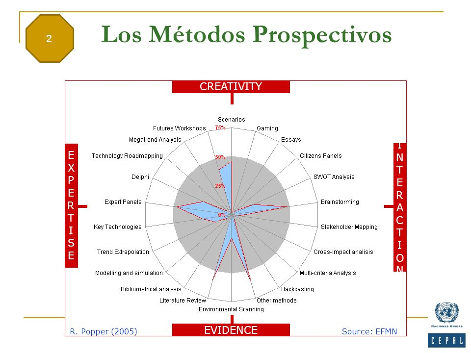 Los Métodos Prospectivos CREATIVITY INTERACTIONINTERACTION EXPERTISEEXPERTISE EVIDENCE R. Popper (2005)Source: EFMN 2