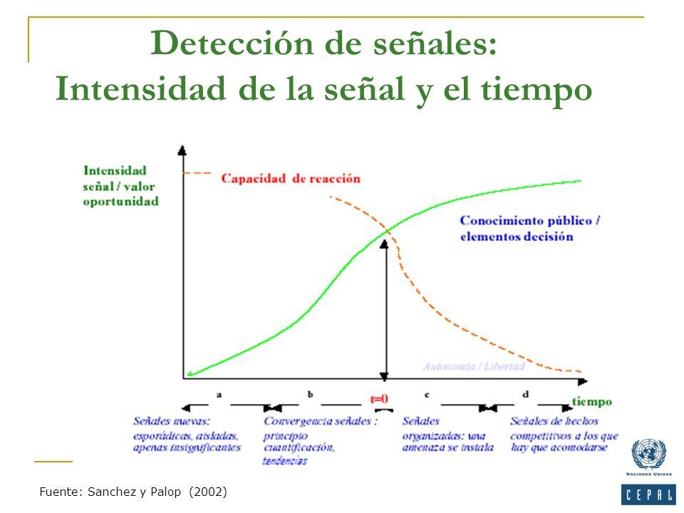 Detección de señales: Intensidad de la señal y el tiempo Fuente: Sanchez y Palop (2002)